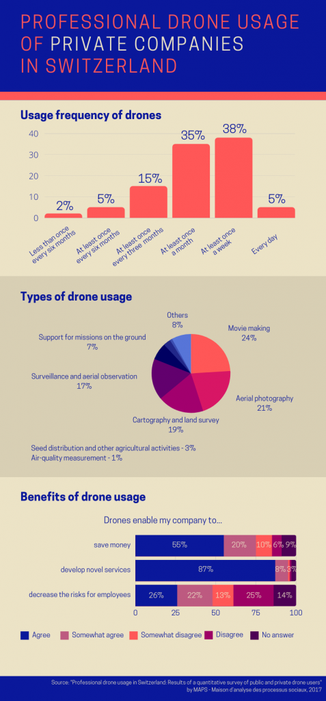 drone usage of private companies in Switzerland - drone industry in Switzerland