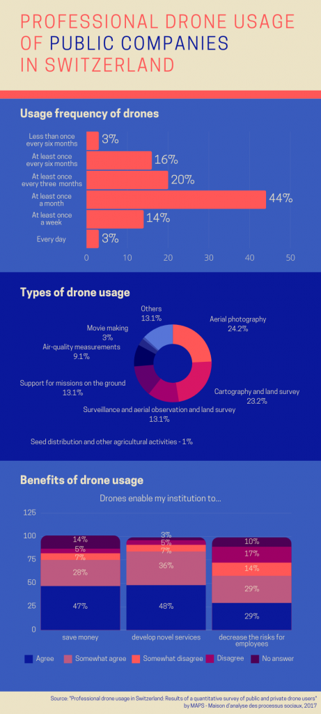 Drone industry in Switzerland - drone usage of public companies